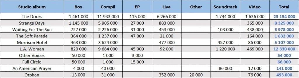 The Doors LPs totals