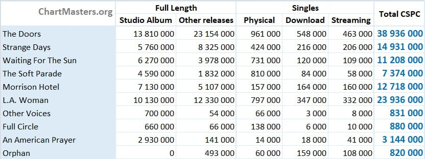 The Doors albums and singles sales