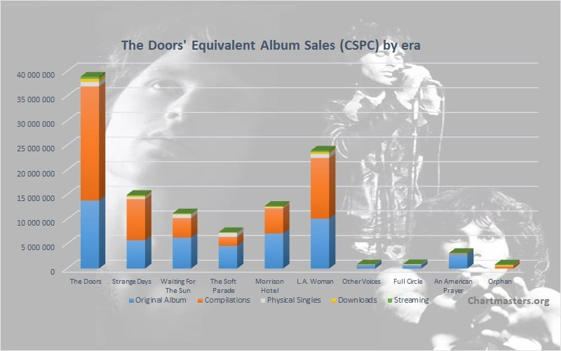 The Doors CSPC albums and singles sales art
