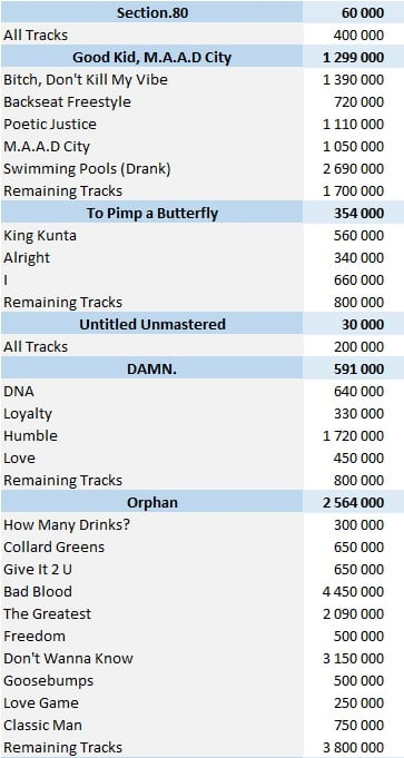 Kendrick Lamar physical singles sales
