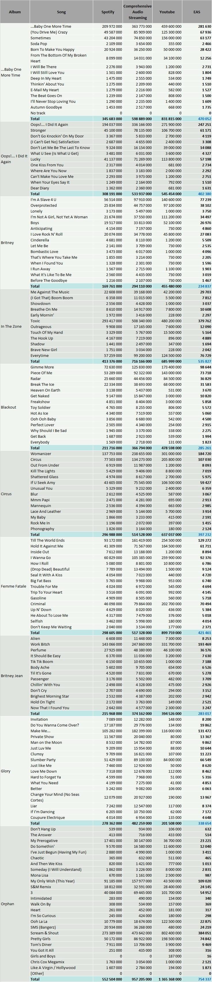Britney Spears streaming statistics