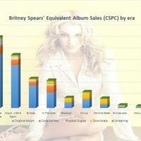 Britney Spears Total Cspc