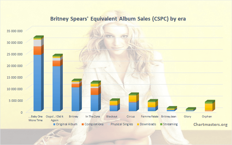CSPC Britney Spears albums and singles sales art