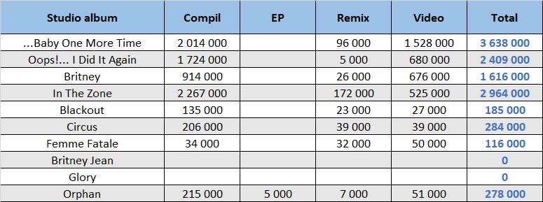 CSPC Britney Spears compilation sales dispatch
