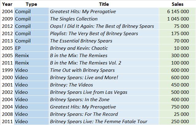 CSPC Britney Spears compilations sales list