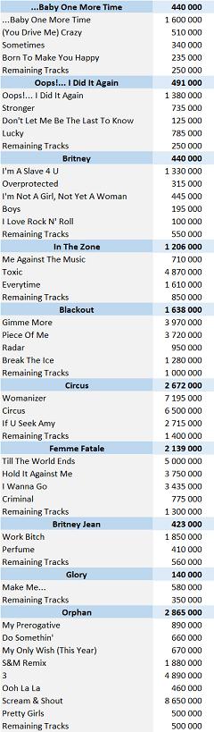 CSPC Britney Spears digital singles sales