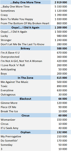 CSPC Britney Spears physical singles sales
