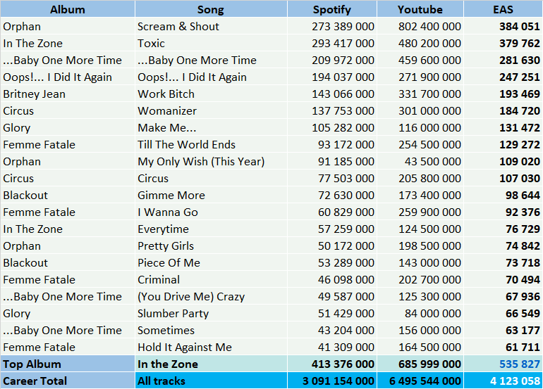 CSPC Britney Spears tracklist top streaming hits