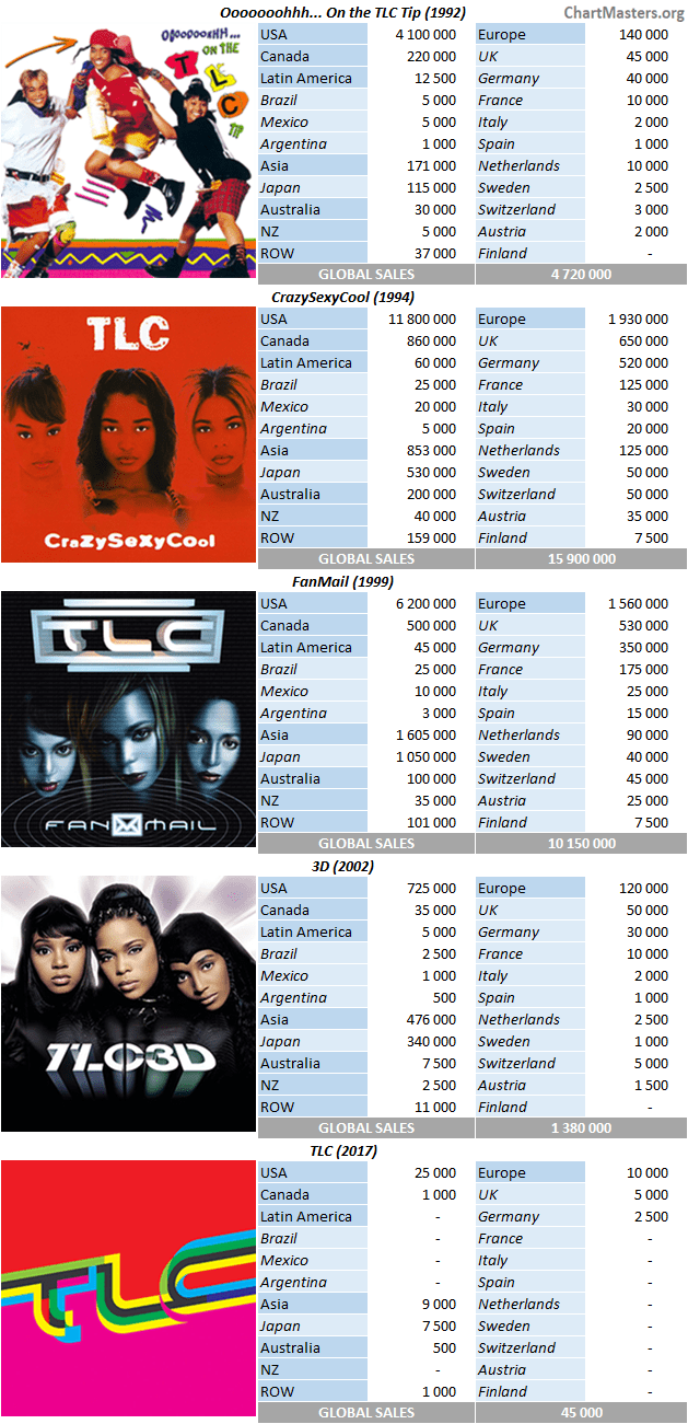 CSPC - TLC album sales breakdowns