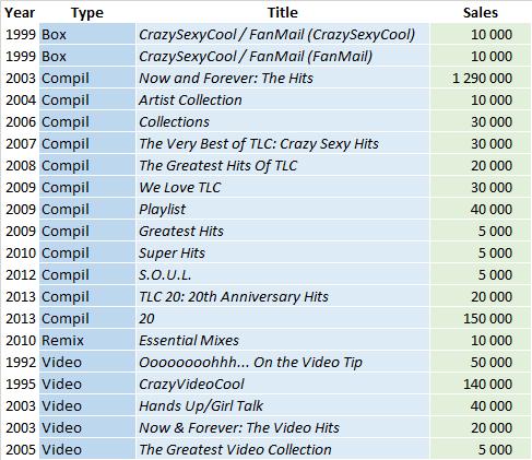 CSPC - TLC compilations sales list
