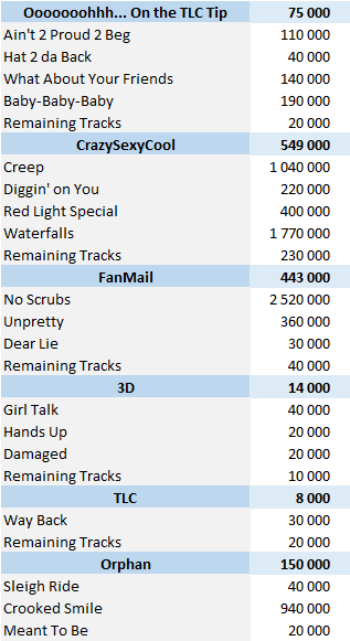 CSPC - TLC digital singles sales