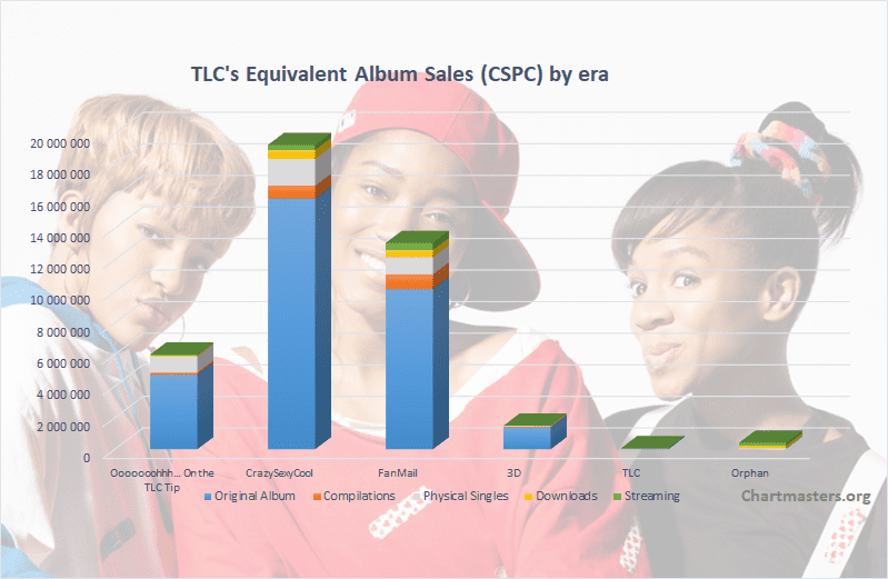 CSPC - TLC albums and singles sales