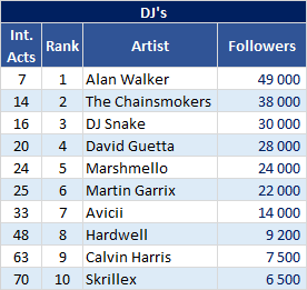 Gaana most followed DJs artists