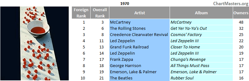 Mexico top selling albums of 1970