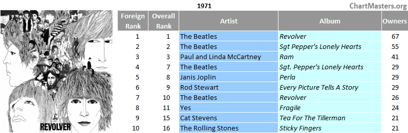 Mexico top selling albums of 1971