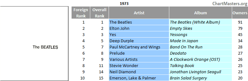 Mexico top selling albums of 1973