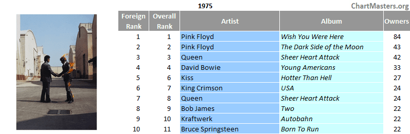 Mexico top selling albums of 1975
