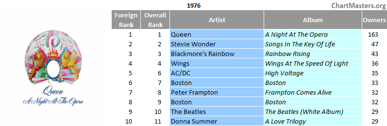 Mexico top selling albums of 1976