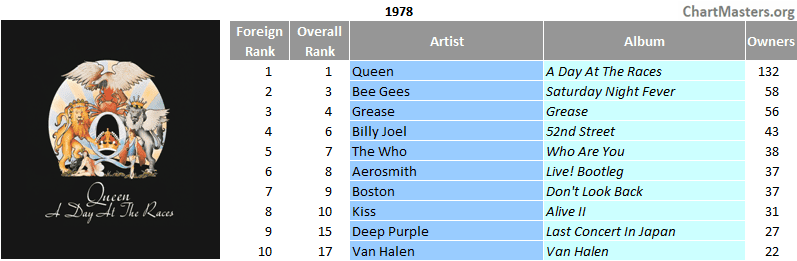 Mexico top selling albums of 1978