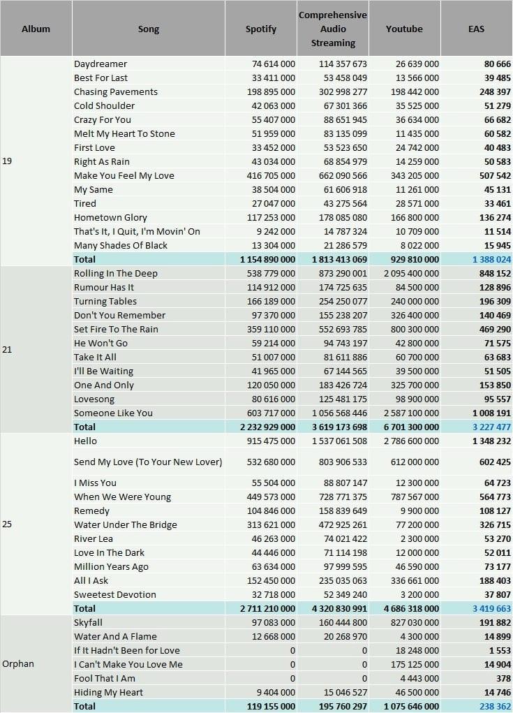 Adele streaming breakdown