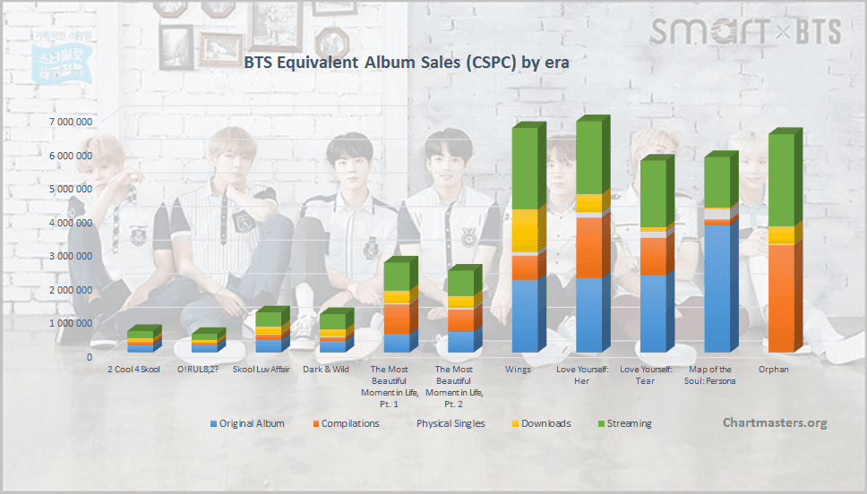 Bts Albums And Songs Sales Chartmasters