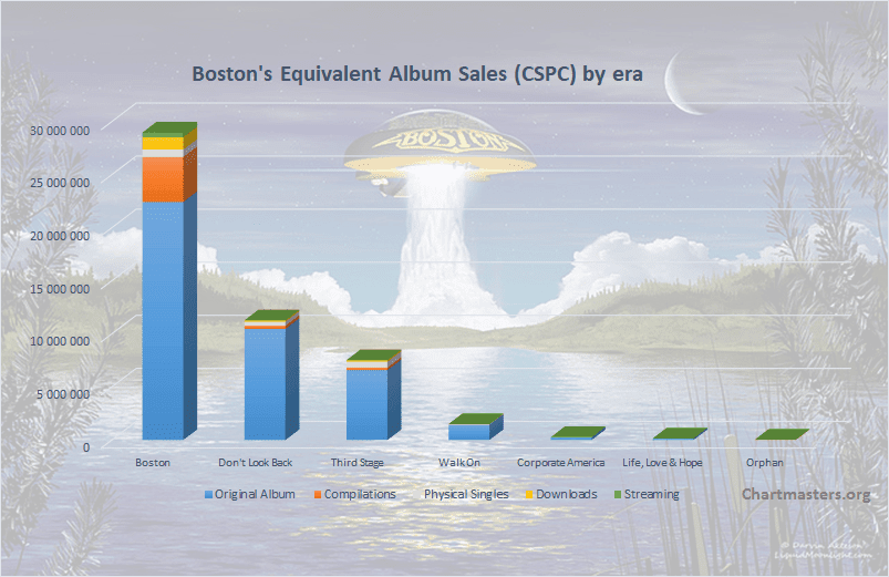 CSPC Boston albums and singles sales graphic