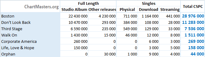 CSPC Boston albums and singles sales