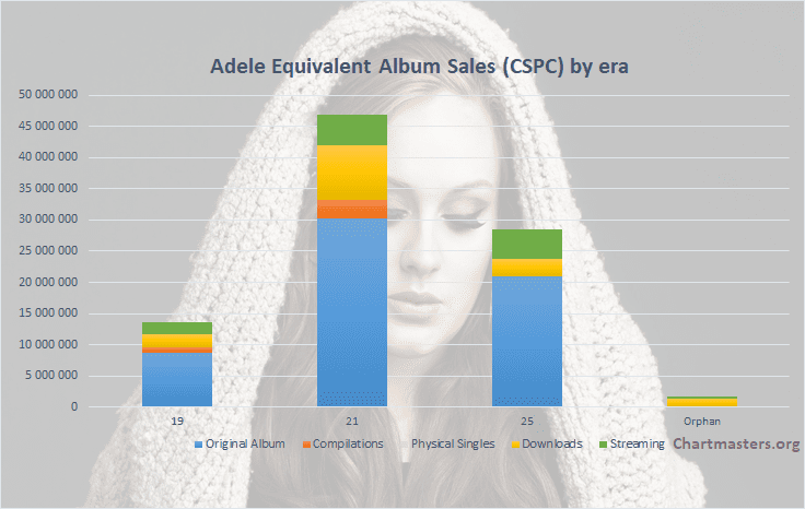 CSPC 2021 Adele albums and songs sales cover