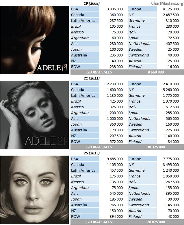 CSPC 2021 Adele albums breakdowns
