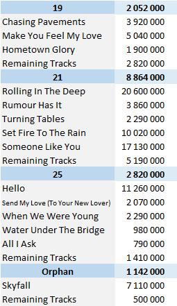 CSPC 2021 Adele digital singles sales list