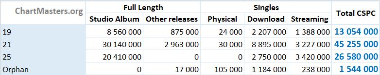 CSPC Adele album and singles sales totals