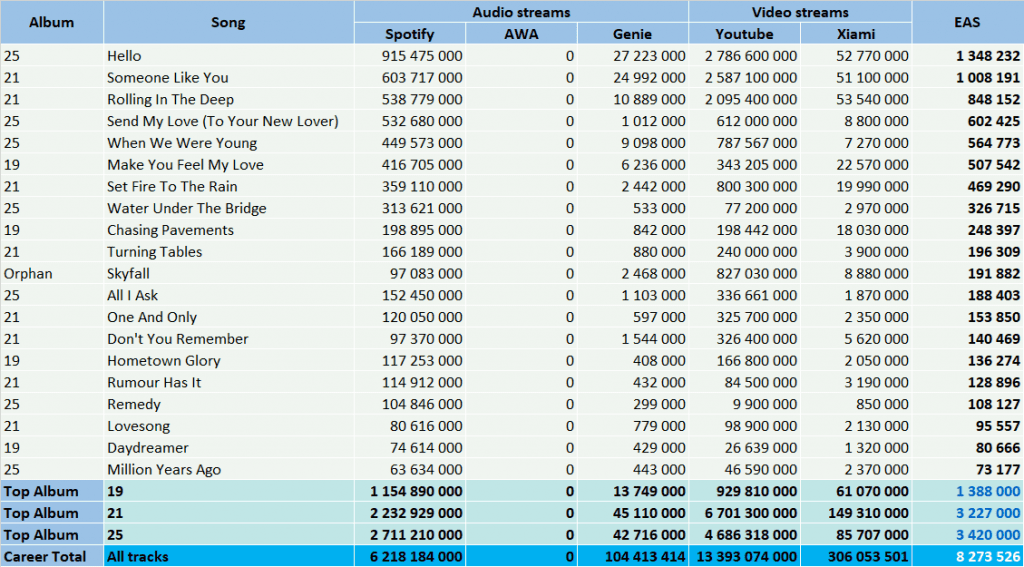 CSPC Adele top streaming hits