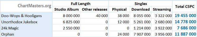 CSPC Bruno Mars album and singles sales details