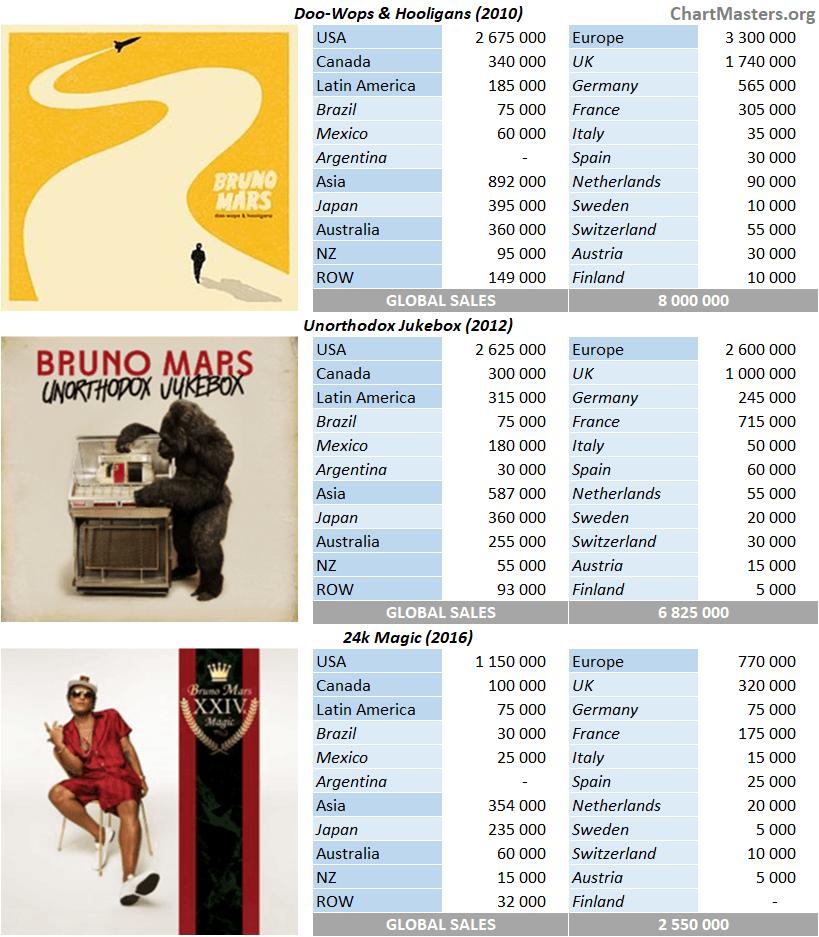 CSPC Bruno Mars album sales breakdown