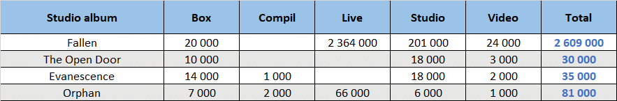CSPC Evanescence dispatch of compilation sales