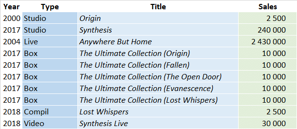 CSPC Evanescence compilation sales list