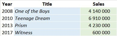 CSPC Katy Perry Albums Sales List