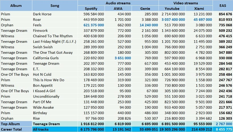 CSPC Katy Perry Top Streaming Hits