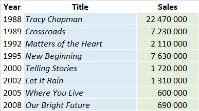 CSPC Tracy Chapman album sales list