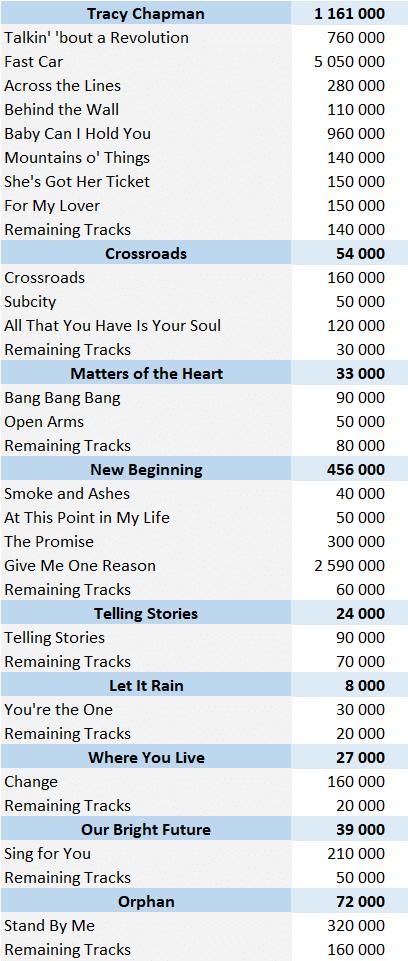 CSPC Tracy Chapman digital singles sales