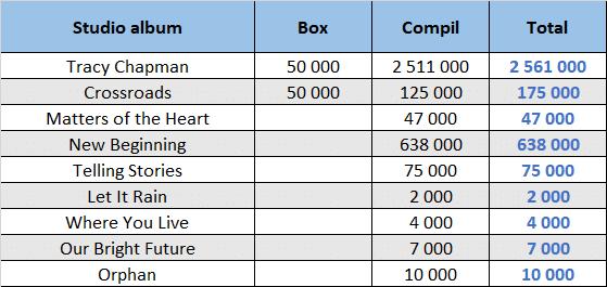 CSPC Tracy Chapman dispatch of compilation sales