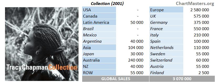 CSPC Tracy Chapman bonus compilation Collection