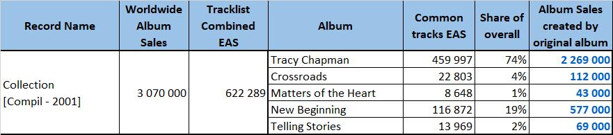CSPC Tracy Chapman compilation example