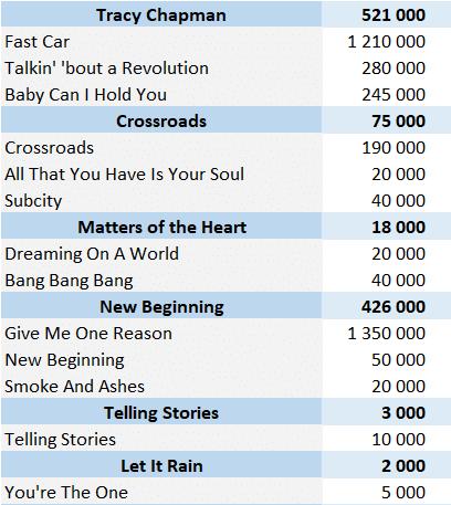 CSPC Tracy Chapman physical singles sales