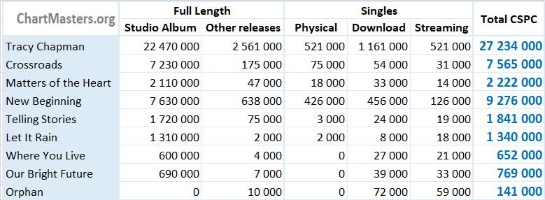 CSPC Tracy Chapman albums and singles sales