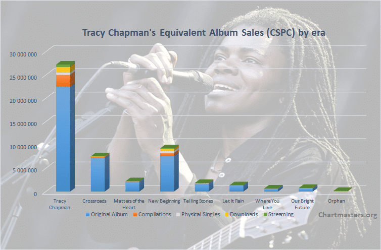 CSPC Tracy Chapman total albums and singles sales