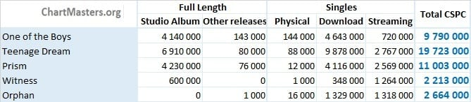 CSPC Katy Perry albums and singles sales list