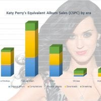 Katy Perry albums and singles sales