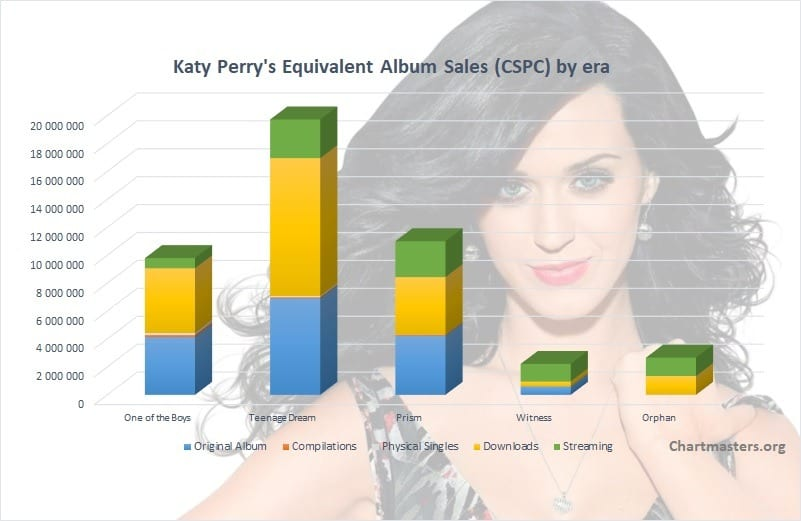 Katy Perry's albums and songs sales - ChartMasters