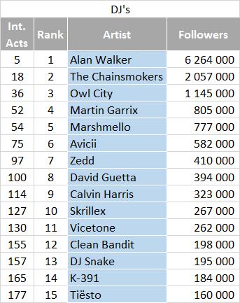 Most followed artists on QQ - DJs